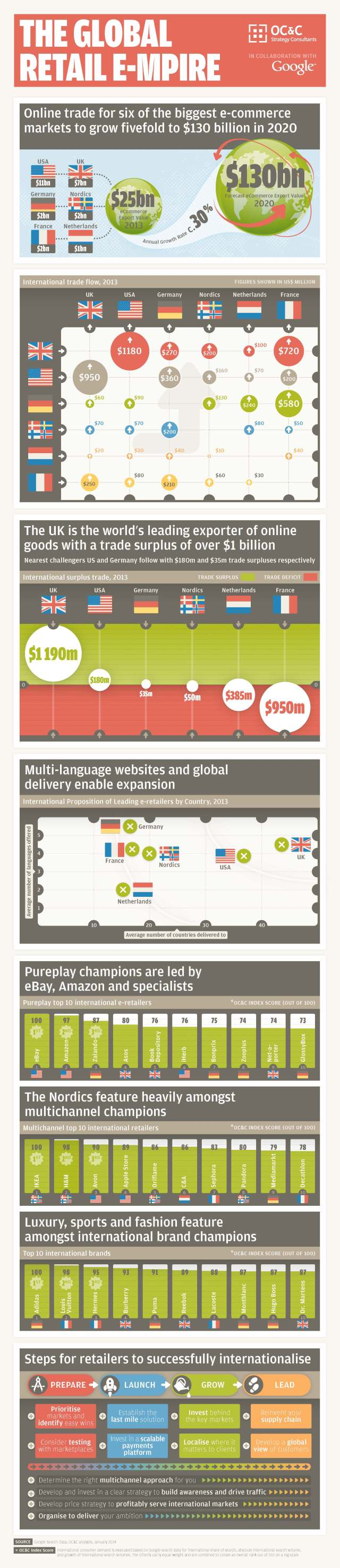Global Retail e-mpire_Infographic Final