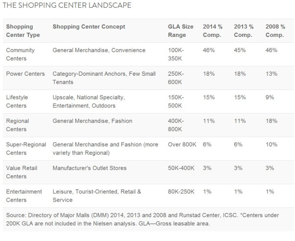 shopping centers 2014