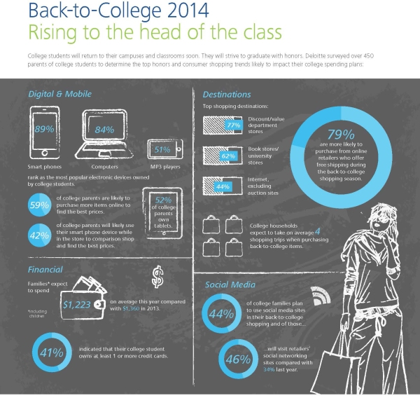 Back to college 2014