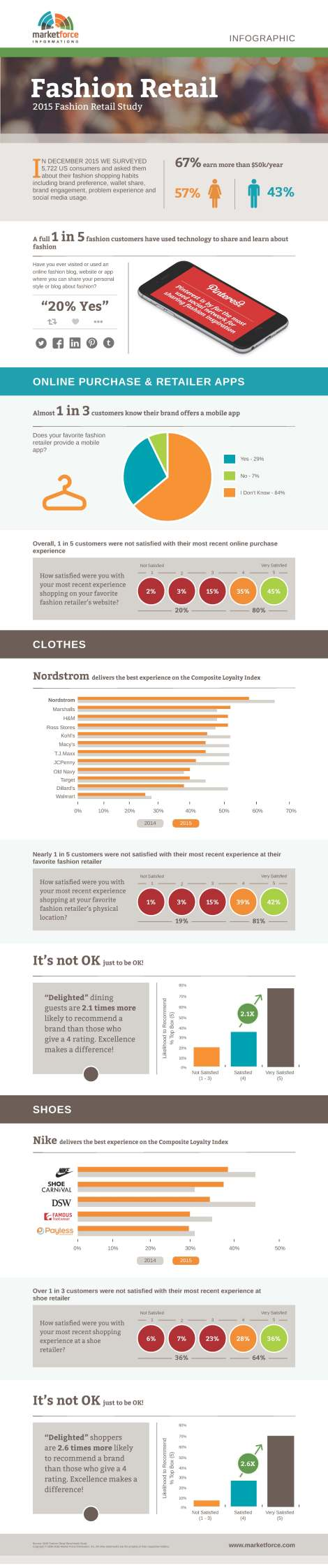 Fashion Retail - Infographic - us