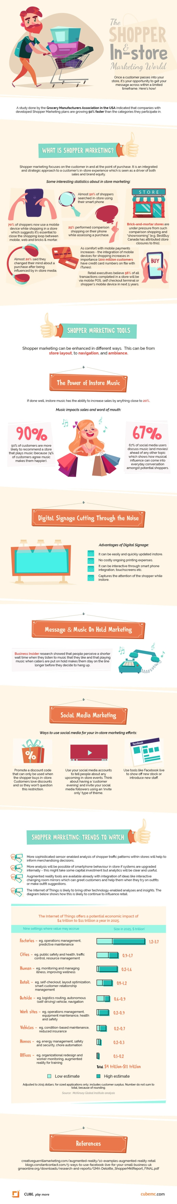 Shopper-Marketing- infographic