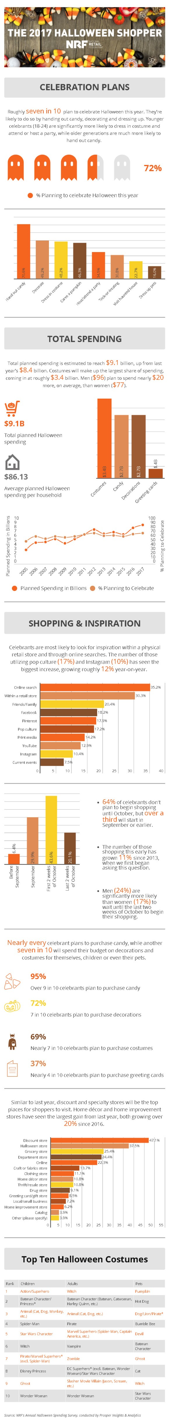 Halloween Big for Retailers. With more than 179 million Americans planning to partake in Halloween festivities, up from 171 million last year, spending is slated to reach a record high in survey history.