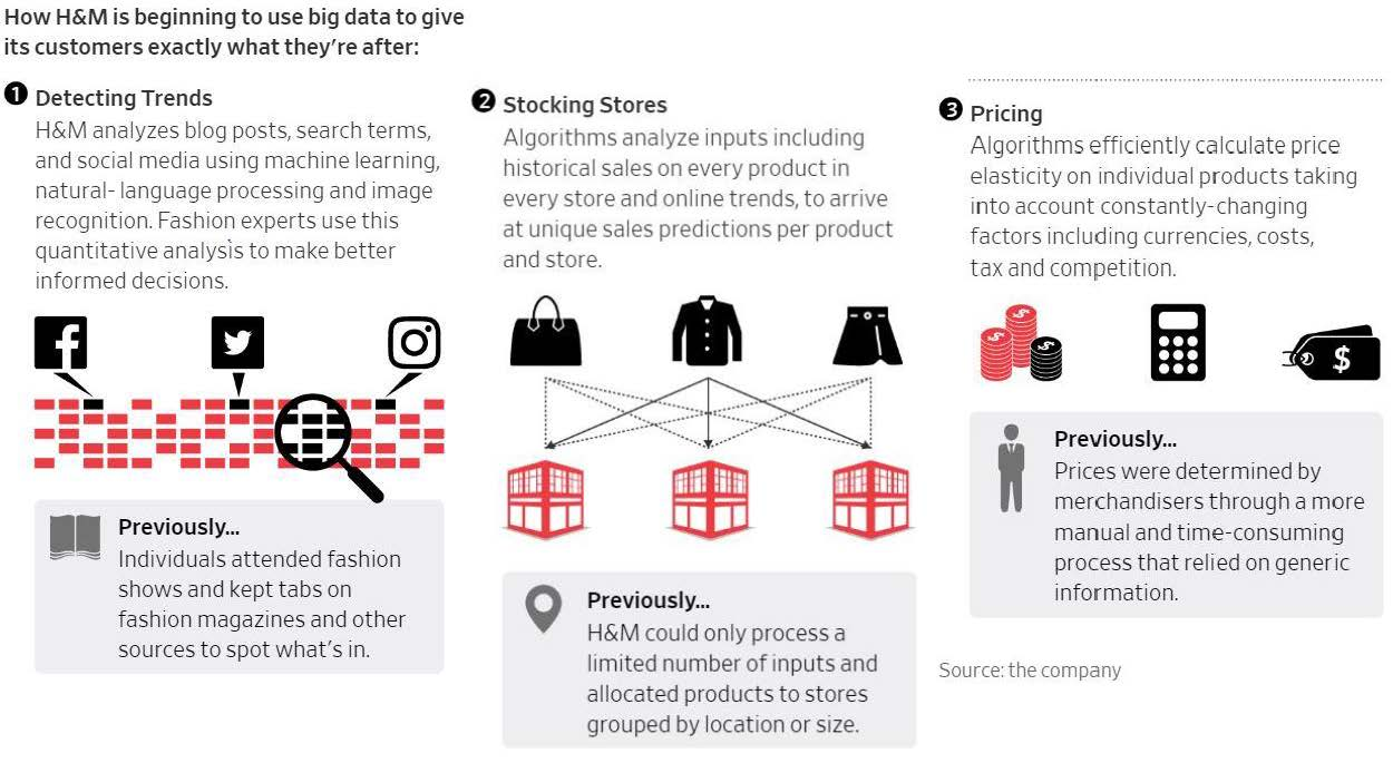 H&M Is Now Using Data Analytics | Retailing: From A to Z