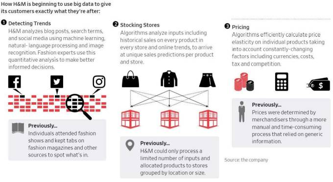Why and How H&M Is Now Using Data Analytics