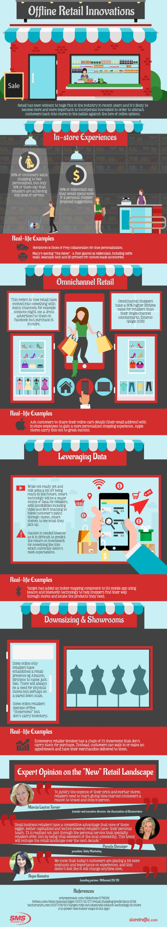 Offline Innovations in Retail – Infographic